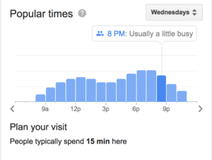 Google My Business waiting times