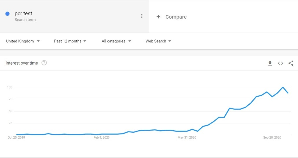 pcr test google trends