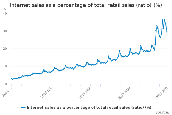 ecommerce sales as a percentage of total retail sales